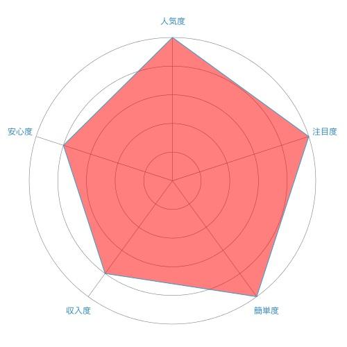 クラウドソーシングのレーダーチャート