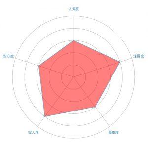 デザイナー/ウェブデザインのレーダーチャート