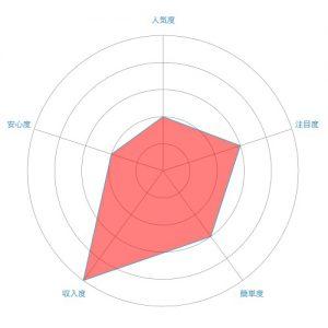 ドロップシッピングのレーダーチャート