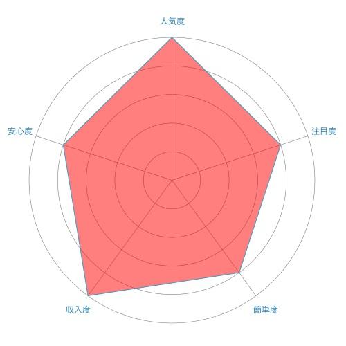 FX(外国為替証拠金取引)のレーダーチャート