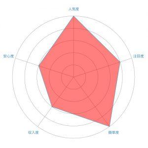 イラストレーター/イラスト製作のレーダーチャート