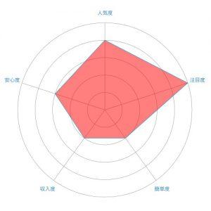 LINE(ライン)スタンプのレーダーチャート