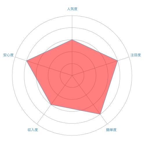 テープ起こし(文字起こし)のレーダーチャート