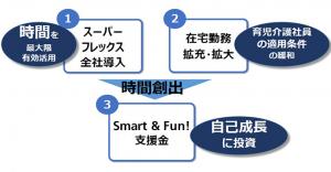 ソフトバンク(SoftBank)の働き方改革における三つの施策
