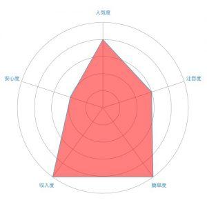 バイナリーオプションのレーダーチャート