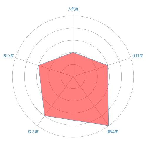 先物取引(先物契約)のレーダーチャート