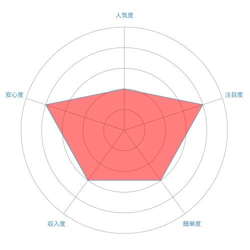 家事代行/家政婦のレーダーチャート
