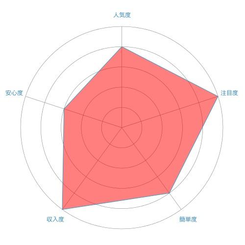 不動産投資(アパート経営)のレーダーチャート