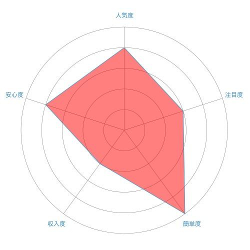 定期預金(定期積金)のレーダーチャート