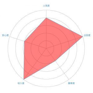 翻訳(通訳)のレーダーチャート