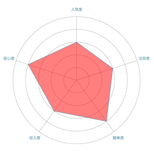 ブログライター/ウェブライターのレーダーチャート