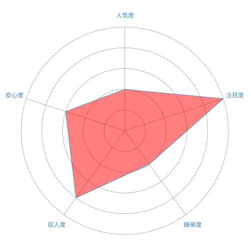 輸出ビジネス(輸出転売)のレーダーチャート