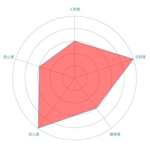 輸入ビジネス(輸入転売)のレーダーチャート