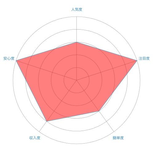 介護ヘルパー(ホームヘルパー)のレーダーチャート