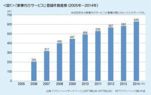 家事代行サービスの市場は拡大!将来推計6,000億円の予想