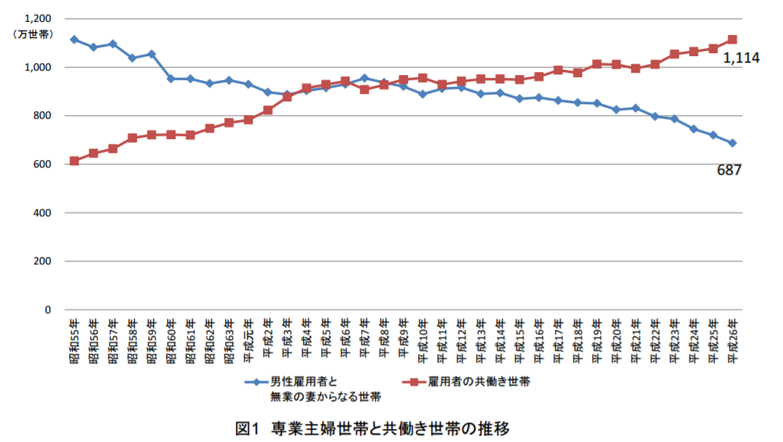 共働き家庭の増加のデータ
