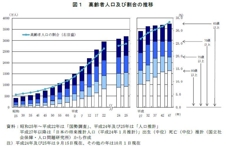 高齢者の増加のデータ