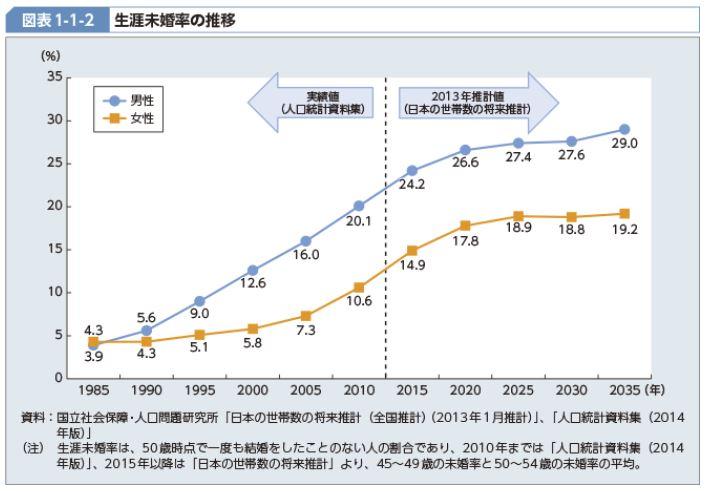 単身世帯の増加のデータ