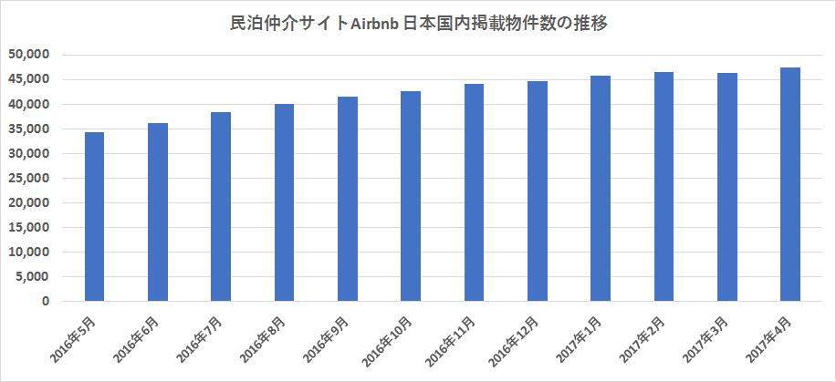 民泊の増加のデータ