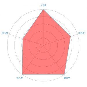 チャットレディ(ライブチャット)のレーダーチャート