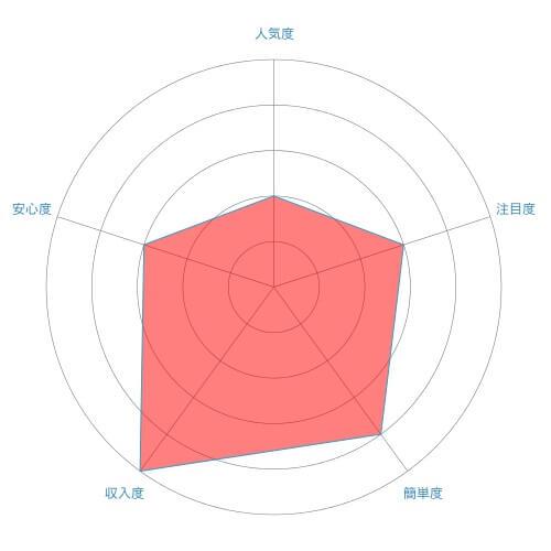 治験モニター(臨床試験)のレーダーチャート