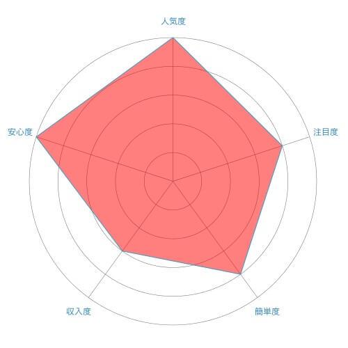 ハンドメイド販売(手作りアクセサリー販売)のレーダーチャート
