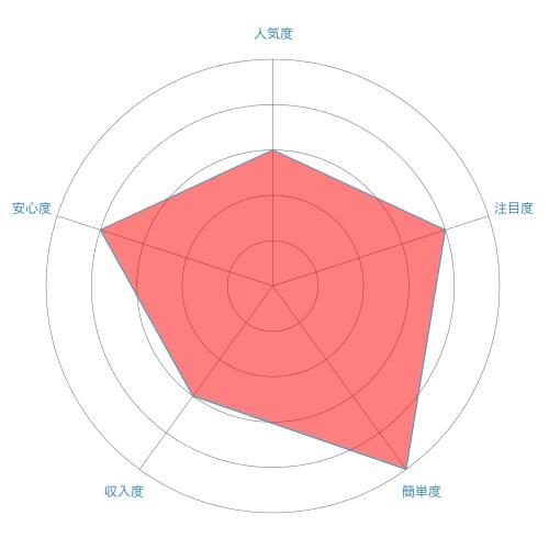 モーニングコール代行(朝電話サービス)のレーダーチャート