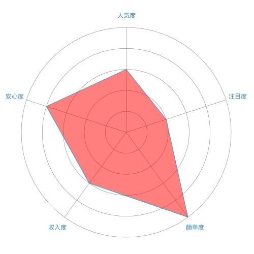 チラシ配り(ポスティング)のレーダーチャート