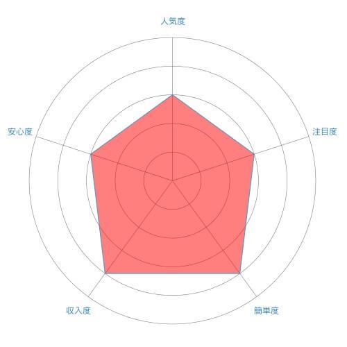 添削代行(添削指導員)のレーダーチャート