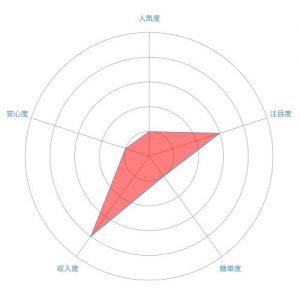 卵子提供者(エッグドナー)のレーダーチャート