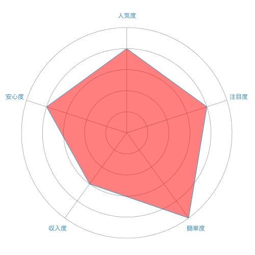 アンケートモニター/アンケート回答のレーダーチャート