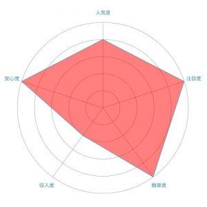 懸賞(プレゼントキャンペーン)のレーダーチャート