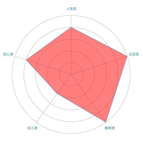 商品モニター(ホームユーステスト)のレーダーチャート