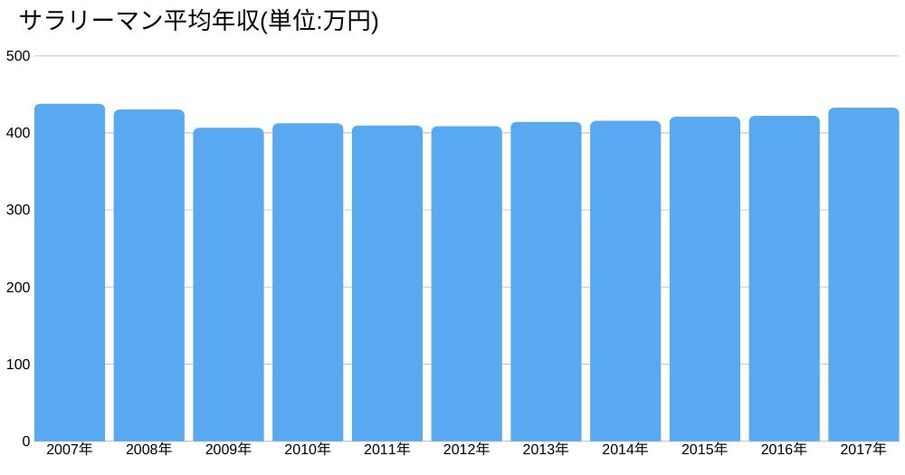 サラリーマンの平均年収の推移